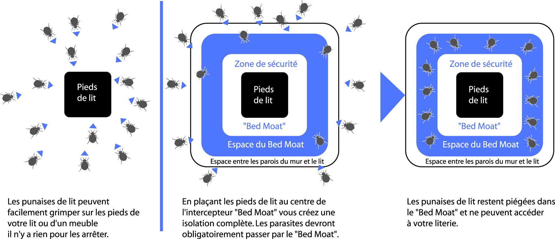intercepteurs anti punaises de lit bed moat en lot de 4. Black Bedroom Furniture Sets. Home Design Ideas